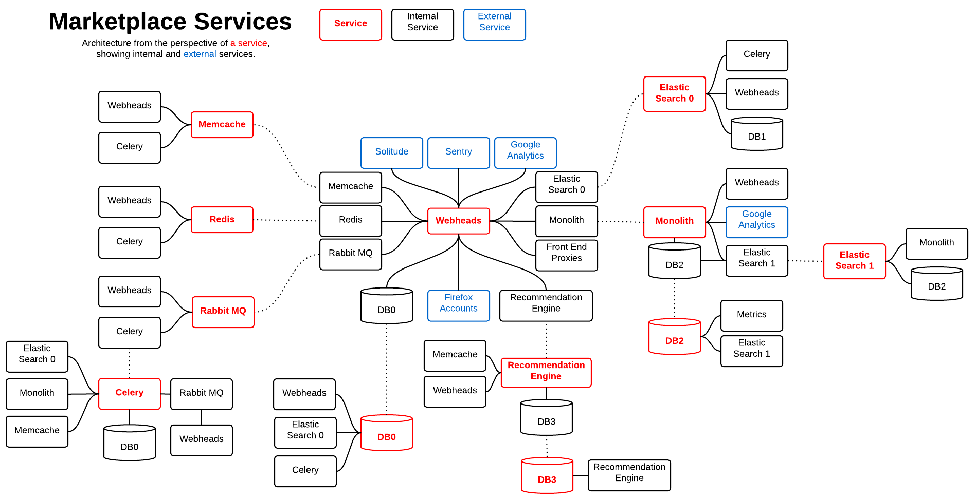 Marketplace And Payments Systems Diagrams 183 All Night Diner